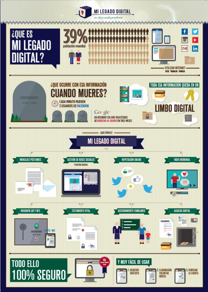 Pasos para hacer un testamento digital