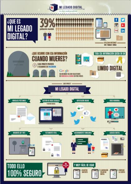 Pasos testamento digital foro