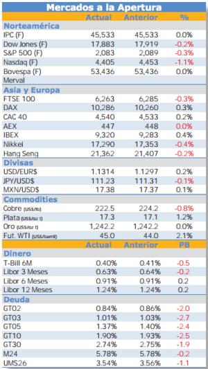 Mercados a la espera de la fed col
