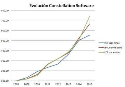 Evolucion const soft foro