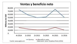 Apple beneficio net col