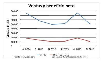 Apple beneficio net foro