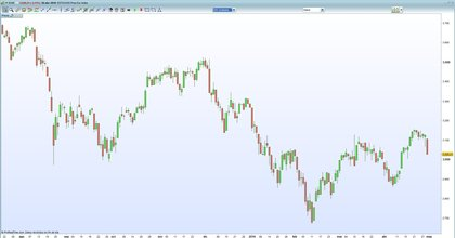 Eurostoxx50 video semanal foro