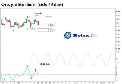 Oro ciclo 40 d%c3%adas 23042016 foro