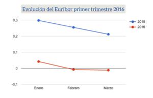 Evolucion euribor primer trimestre 2016 col
