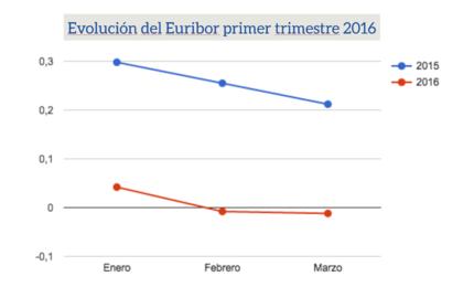 Evolucion euribor primer trimestre 2016 foro