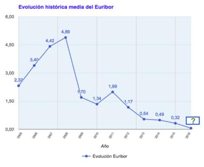 Evolucion euribor 2016 foro
