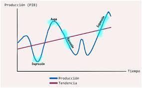 Ciclos economicos col