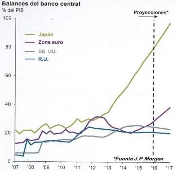 Balances banco central foro