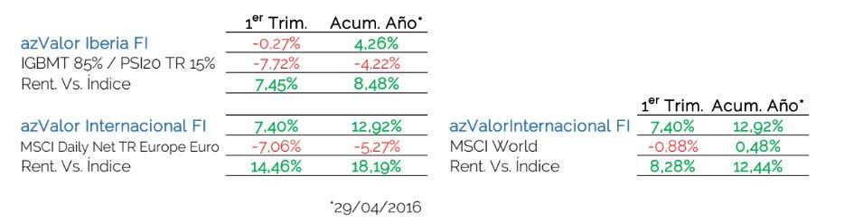 AZVALOR 1T2016 rentabilidad