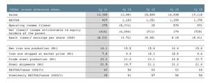 Arcelor resultados col