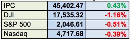 Mercados accionarios foro