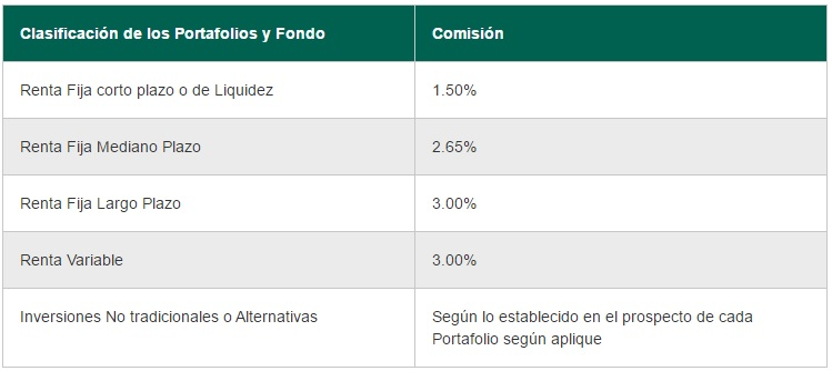Old Mutual AFP: Comisiones Mecanismo A