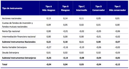 Mejores afps contribucion a la rentabilidad por tipo de fondo foro