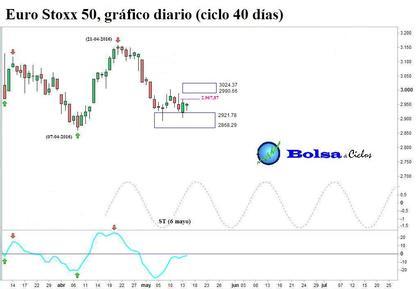 Euro stoxx 50 ciclo 40 dias 16052016 foro