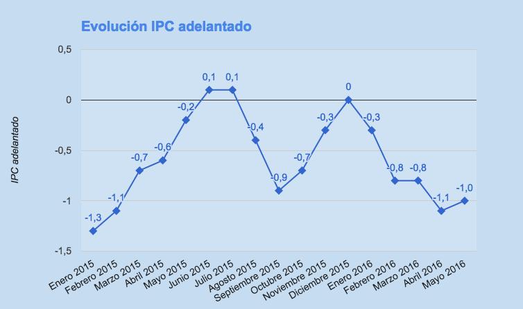 IPC adelantado mayo 2016