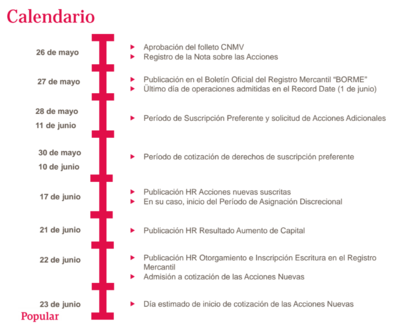 Calendario ampliacion banco popular foro