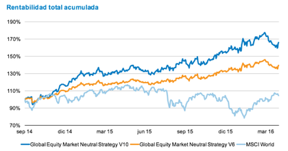 Bmo global equity market neutral foro