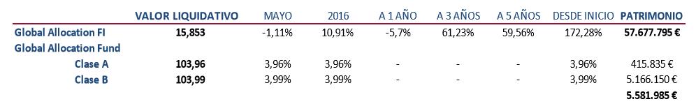 Global Allocation rentabilidad