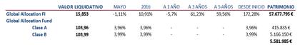 Global allocation rentabilidad foro