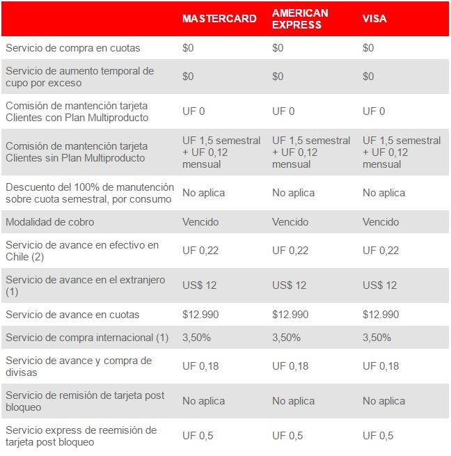 Tarifas Santander: ¿Qué tarjeta de crédito es mejor para 2017?
