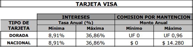 ¿Qué tarjeta de crédito es mejor para 2017?: comisiones falabella