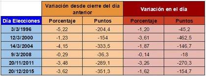 Elecciones ibex foro