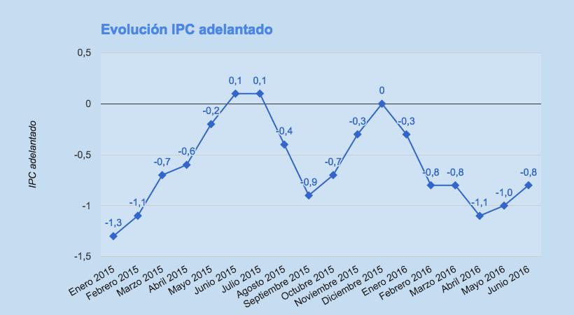 IPC adelantado junio 2016