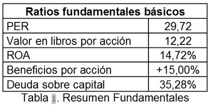 Ratios fundamentales foro
