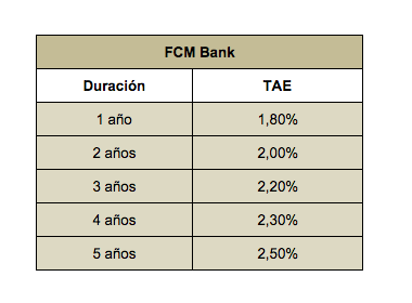 Fcm bank foro
