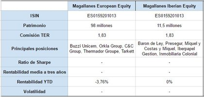 Magallanes european equity magallanes iberian equity foro