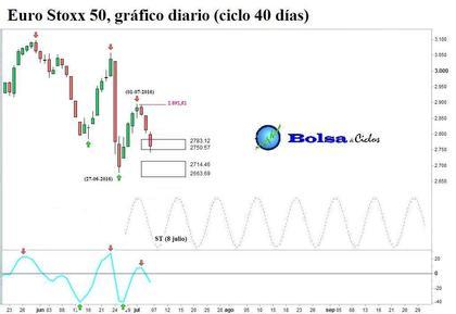 Euro stoxx 50 ciclo 40 dias 06072016 foro