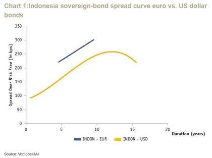 Curva de spread bonos indonesia foro