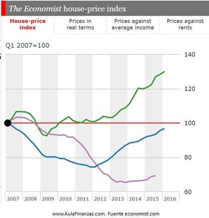 Precios inmobiliarios foro