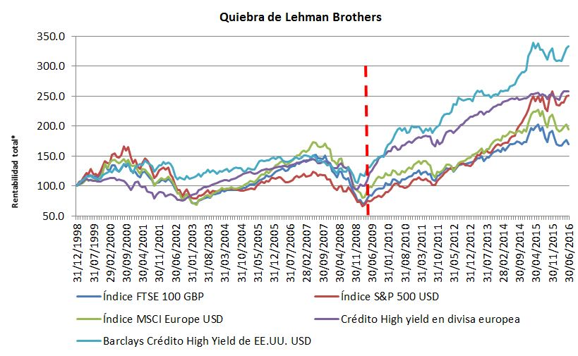 Quiebra Lehman Brothers