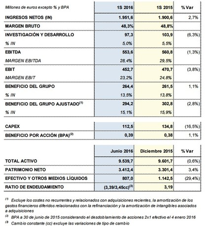 Grifols datos foro