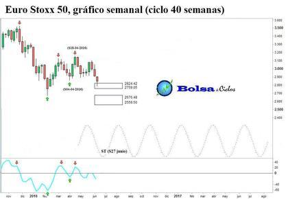 Euro stoxx 50 ciclo 40 semanas 17062016 foro