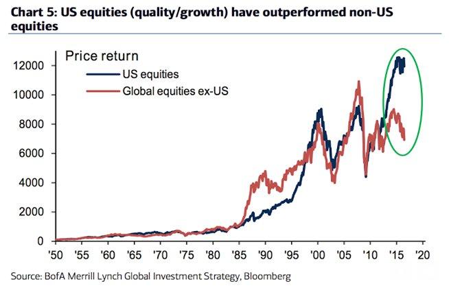 Renta variable vs resto del mundo