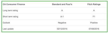 Ratings ca consumer finance foro