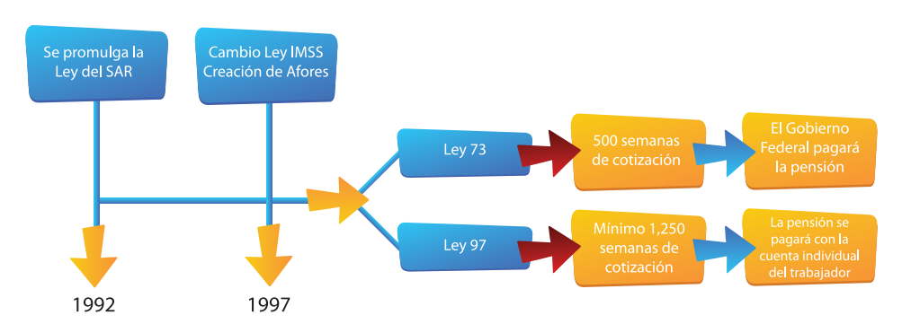 Ley IMSS 73 vs 97