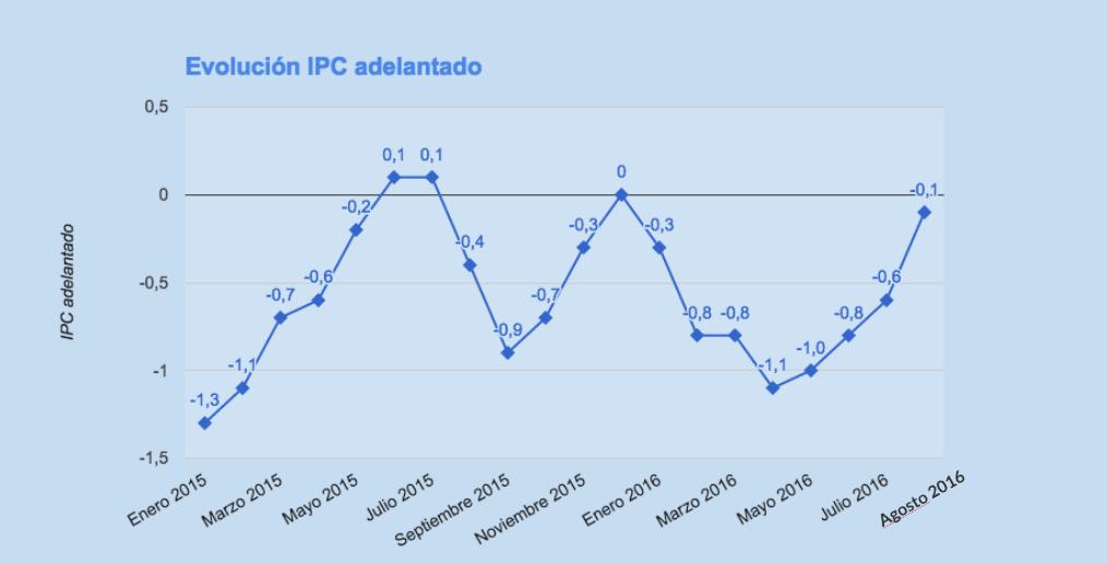 IPCA Acumulado e inflação anual
