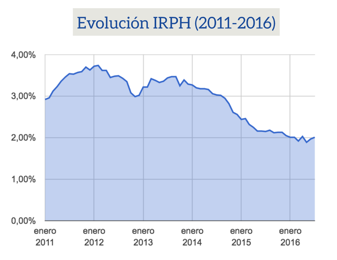 IRPH ¿Qué es? Diferencias con el Euribor