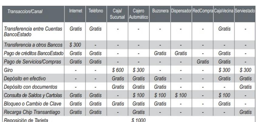 Cuenta RUT de Bancoestado: Comisiones