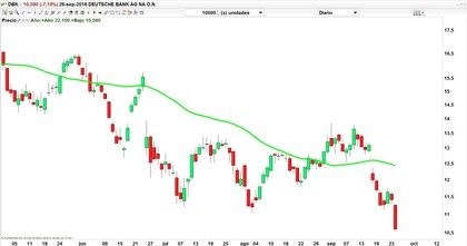 Deutsche bank acciones foro