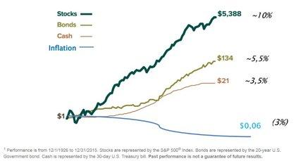 Evolucion activos financieros foro