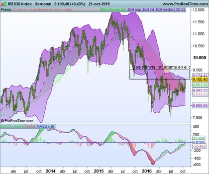 Ibex35 index foro