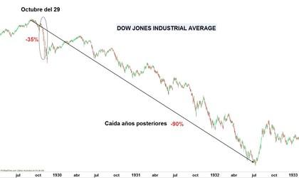 Dow jones foro