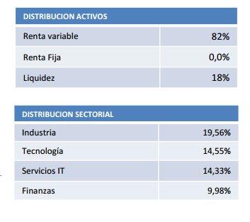 Distribución True Value