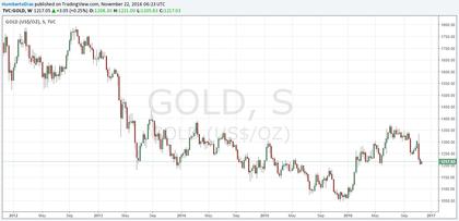 Precio del oro 2012 foro