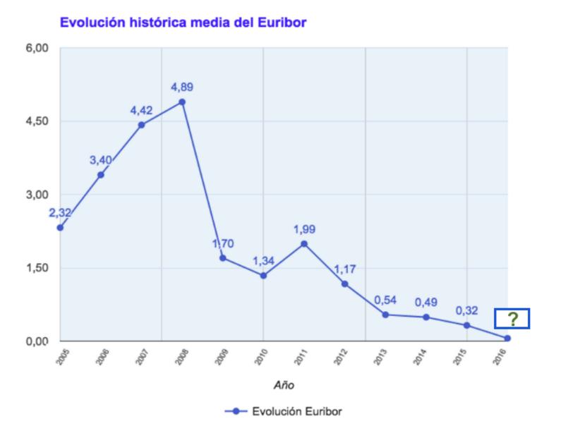 Evolución histórica media del Euribor